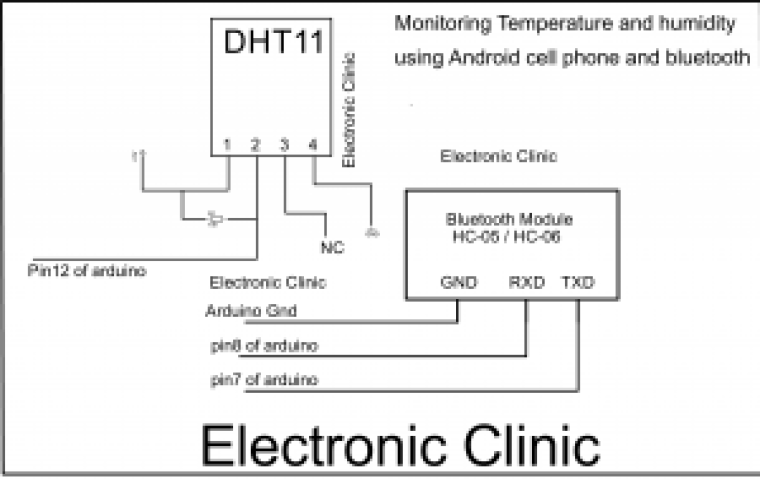 Wireless temperature