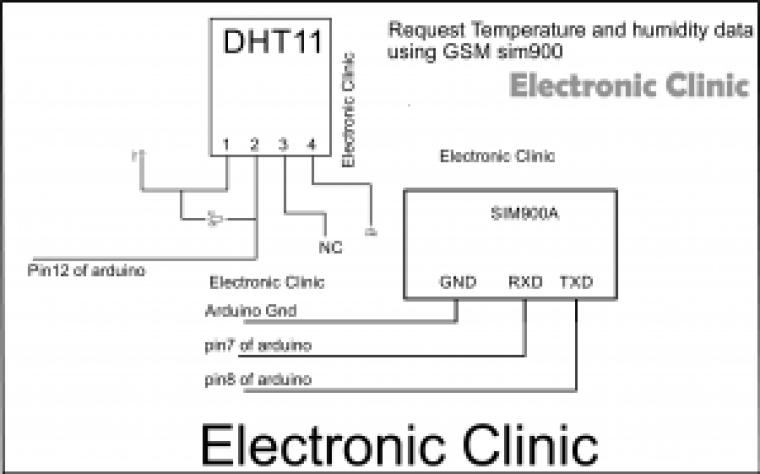 Request Temperature