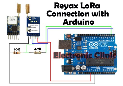 Reyax rylr890 LoRa