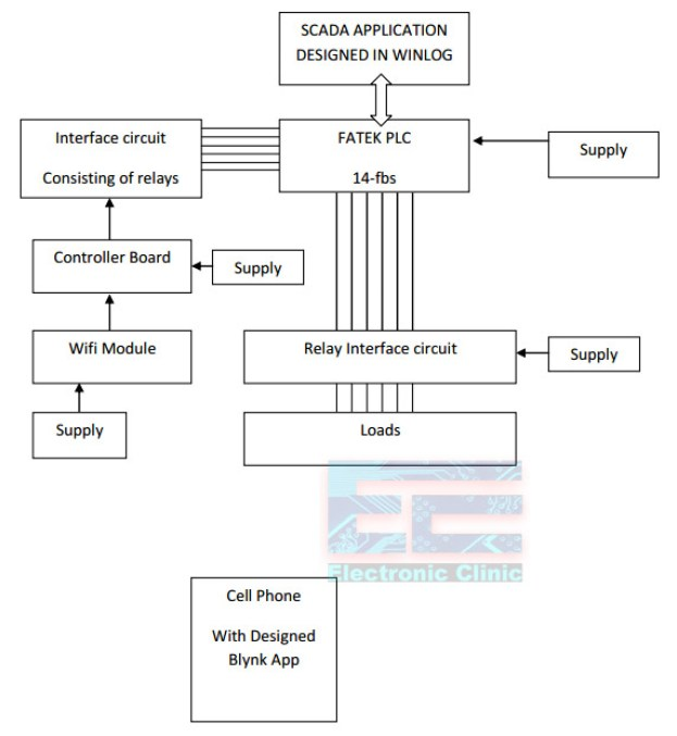 Plc Iot Project Using Scada Esp8266 Wifi Module Amp Smart Phone