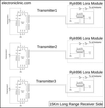 Multiple Transmitters