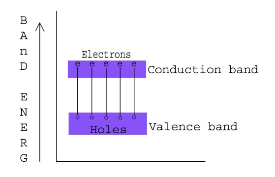 Types of Semiconductors