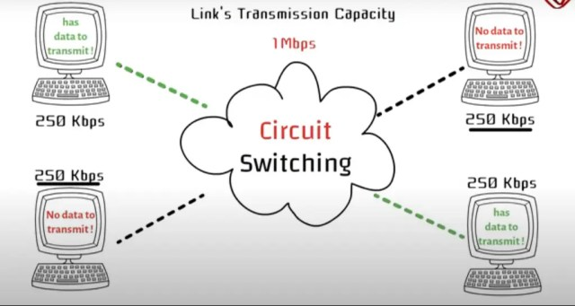 Circuit switching packet switching