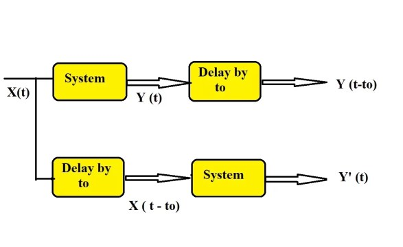 Causal system