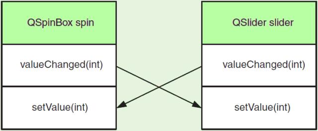 Qt Signals and Slots