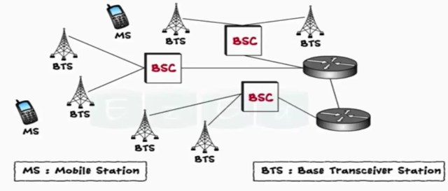 Cellular Communication