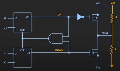 Phase lock Loop