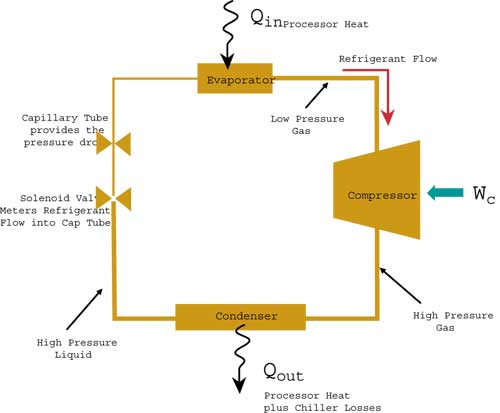ammonia cooling system diagram bus bar wiring vapor compression for high performance applications | electronics
