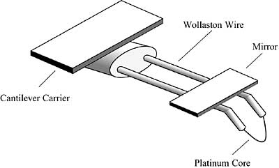 Advanced Techniques for IC Surface Temperature Measurement