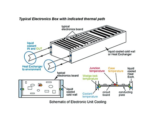 Benefits and Drawbacks of Using Two-Phase Cooling