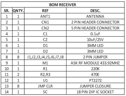 4-Channel-RF-Remote-Controller-BOM-RX