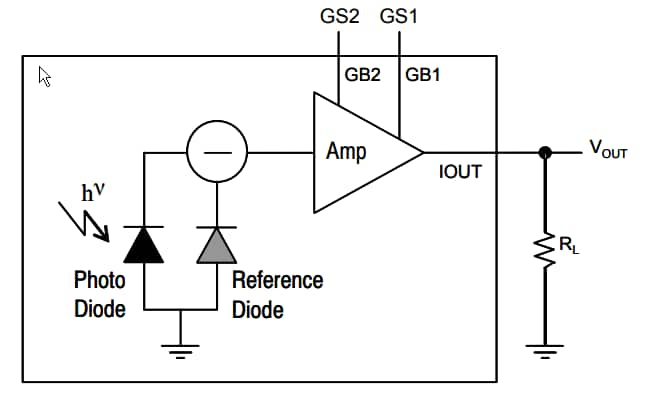 ON Semiconductor NOA1213 Ambient Light Sensor
