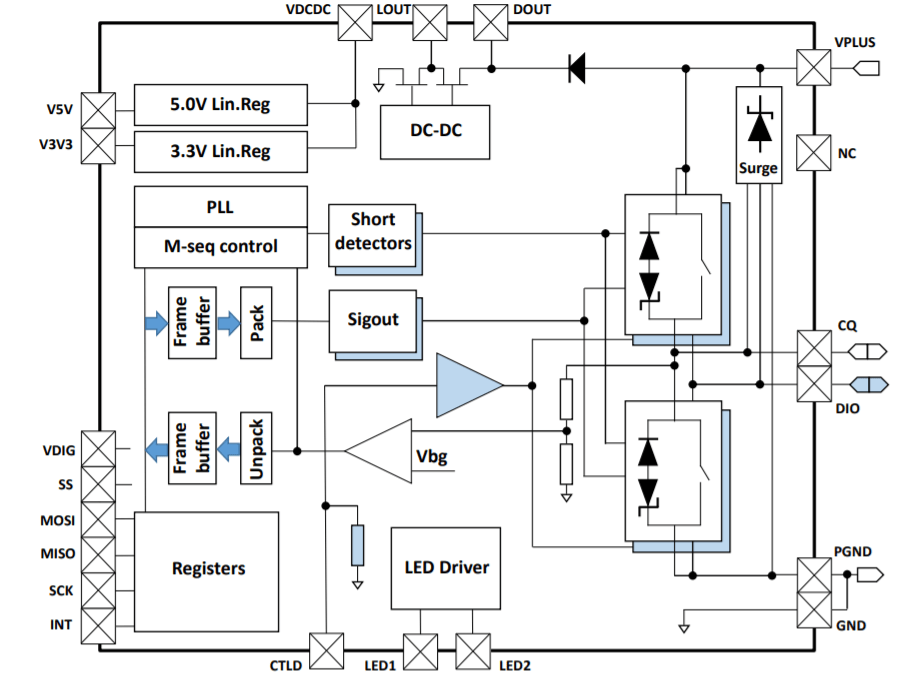 L6364Q Dual-Channel Transceiver IC for SIO and IO-Link