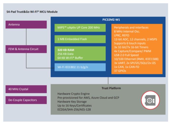 Block diagram for the WFI32E01 board