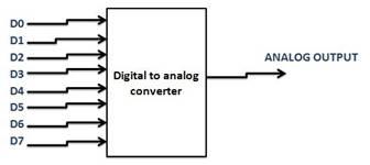 DIGITAL-TO-ANALOG-CONVERTER-USING-8-BIT-WEIGHTED-RESISTORS