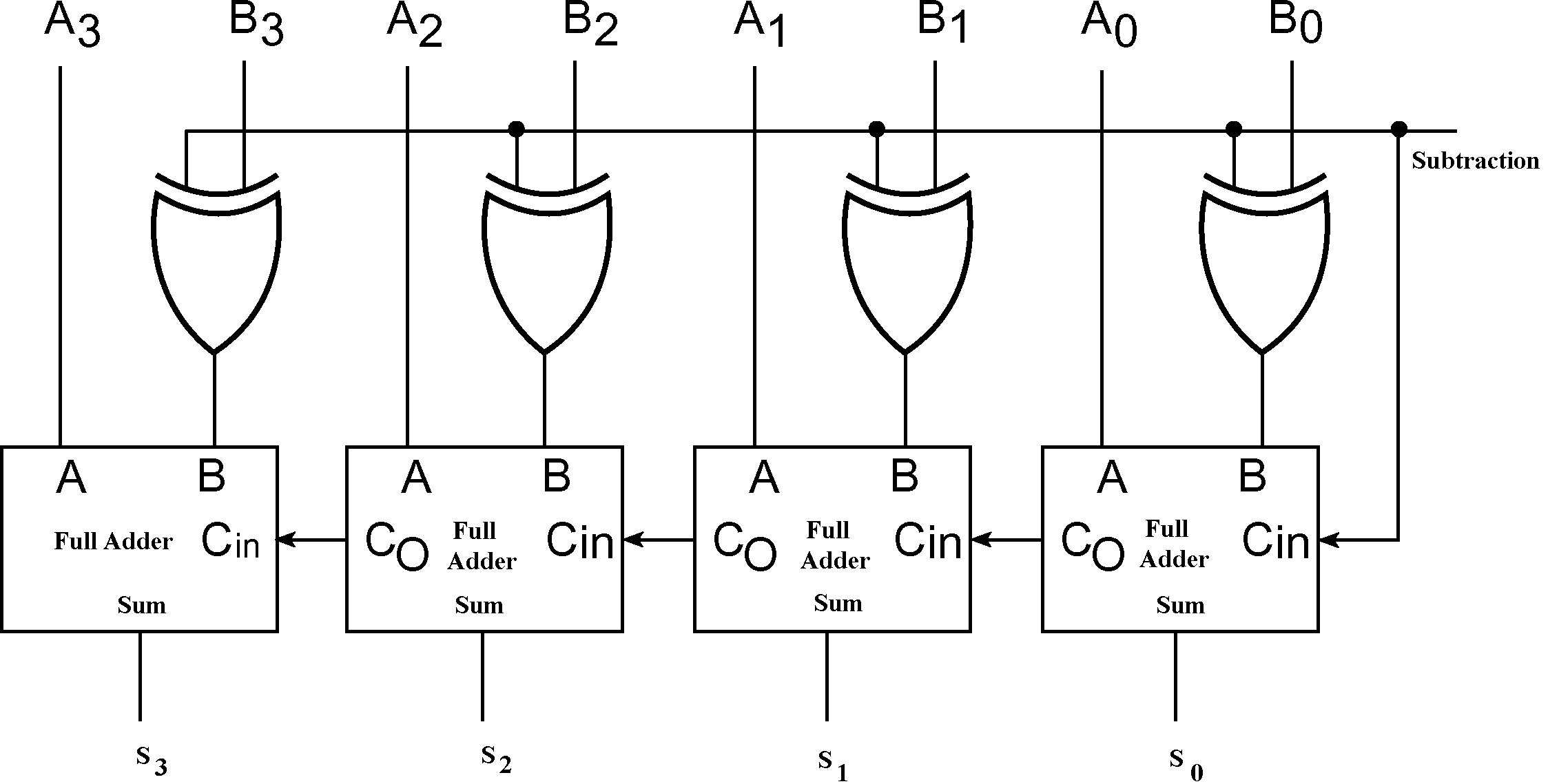 binary subtractor circuit