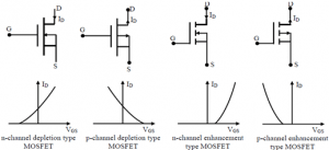 Power MOSFET || Electronics Tutorial