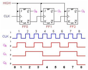 asynchronouscounter | Sequential Logic Circuits