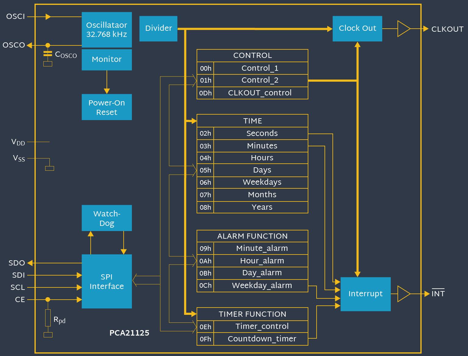 medium resolution of real time clocks