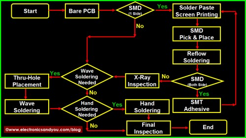 small resolution of pcb assembly process flowchart