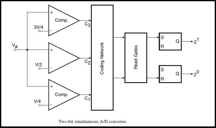 Konvertorët D/A (digjital-analog) dhe A/D (analog-digjital