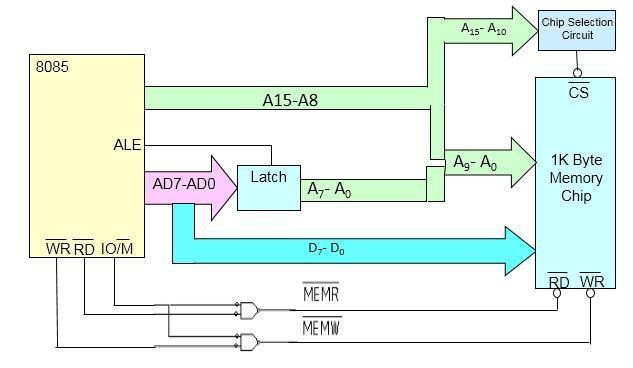 architecture of 8085 microprocessor with block diagram pdf sinamics g120 wiring memory mapped i o interfacing electronics hope this discussion clear your idea on