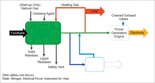 Waste2Tricity process