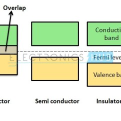 Energy Band Diagram Of Insulator Web Graphic Organizer P Type And N Semiconductor Diodes Basics In Solids
