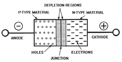 P-N Junction Diode Biasing, Characteristics and Working