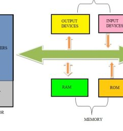 difference between microprocessor and microcontroller basic microprocessor system microcontroller block diagram [ 1280 x 720 Pixel ]