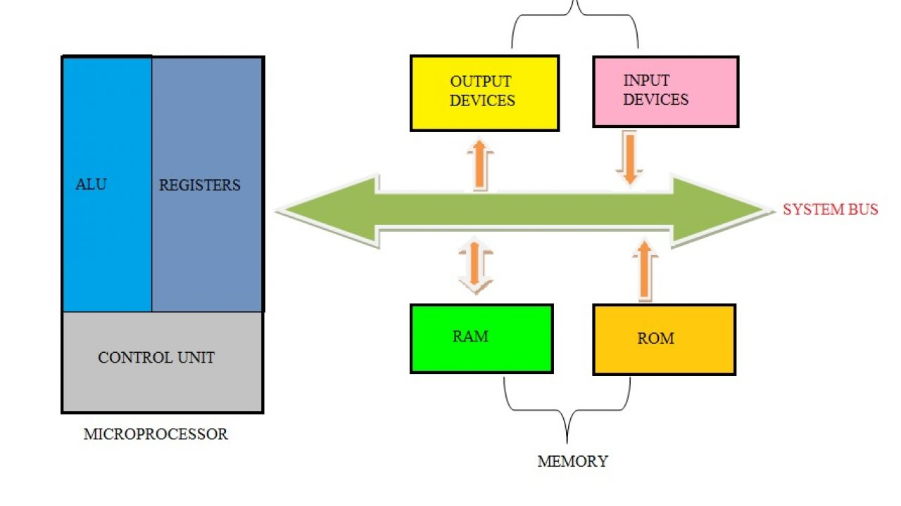 hight resolution of difference between microprocessor and microcontroller basic microprocessor system microcontroller block diagram