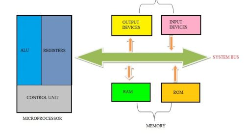 small resolution of difference between microprocessor and microcontroller basic microprocessor system microcontroller block diagram