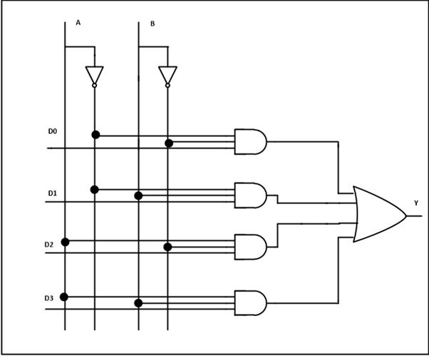 logic diagram of 8 to 1 multiplexer