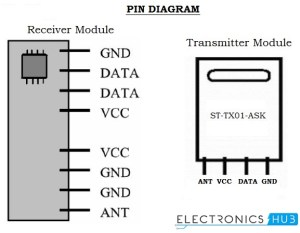 RF Remote Control Circuit for Home Appliances without