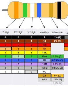 Six band resistorcolor code also resistor color table smd rh electronicshub
