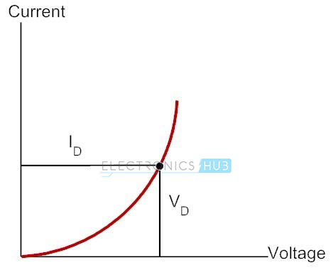 Static and dynamic resistance of a diode