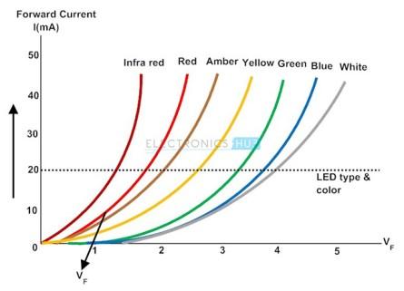 Image result for LED characteristic I-V