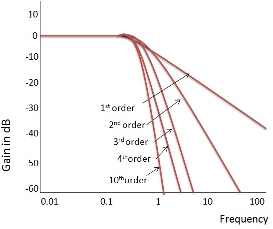 Low Pass Butterworth Filter Circuit Design And Applications