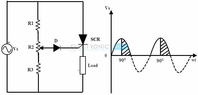 turn on methods of an scr