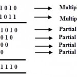 Digital Comparator and Magnitude Comparator