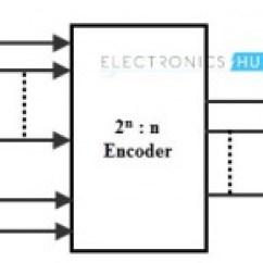 8 Bit Magnitude Comparator Logic Diagram Trailer Wiring For 2001 Chevy Silverado Multiplexer(mux) And Multiplexing