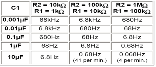 Frequency-Range-Values-for-555-Timer-in-Astable-Mode