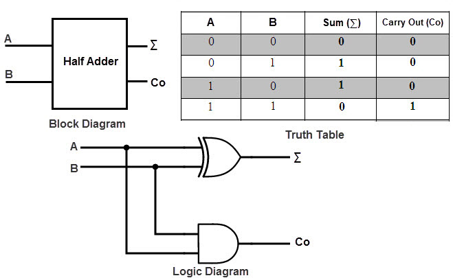 Here we see a half adder, how it is made, and its truth table