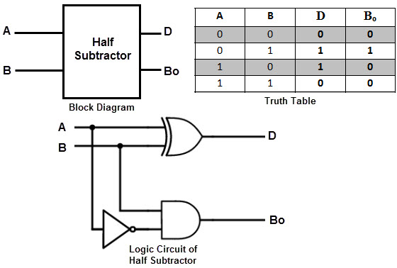 Wiring Diagram Half Adder : 25 Wiring Diagram Images