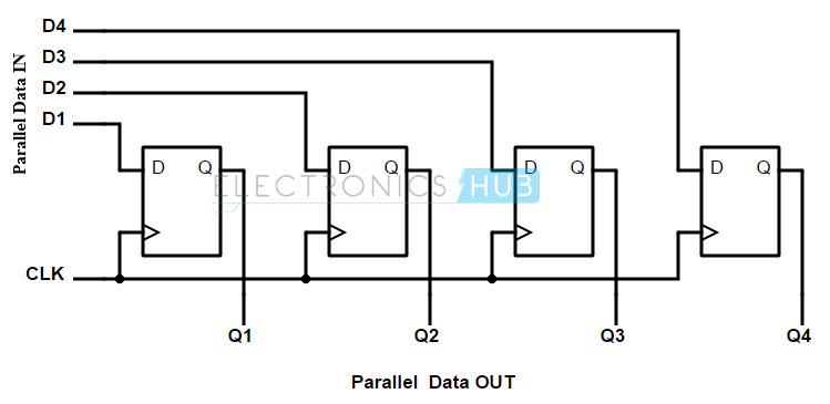 logic diagram shift register
