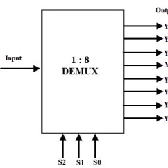 Logic Diagram Of 8 To 1 Line Multiplexer 1999 Toyota Camry Exhaust System Demultiplexer(demux)