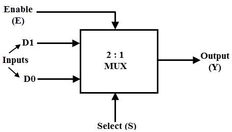 2:1 mux