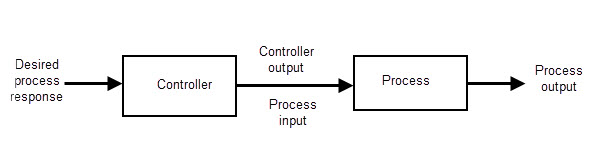 Image result for open loop control system