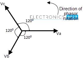 Phasors and Phasor Algebra