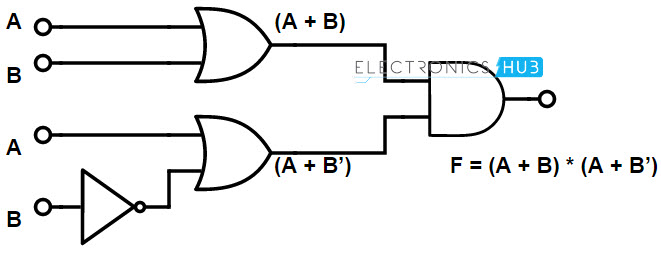 Boolean functions using Logic gates